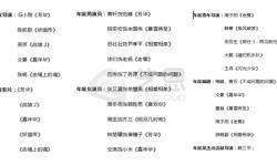 第九届中国电影导演协会2017年度奖初选提名名单公布