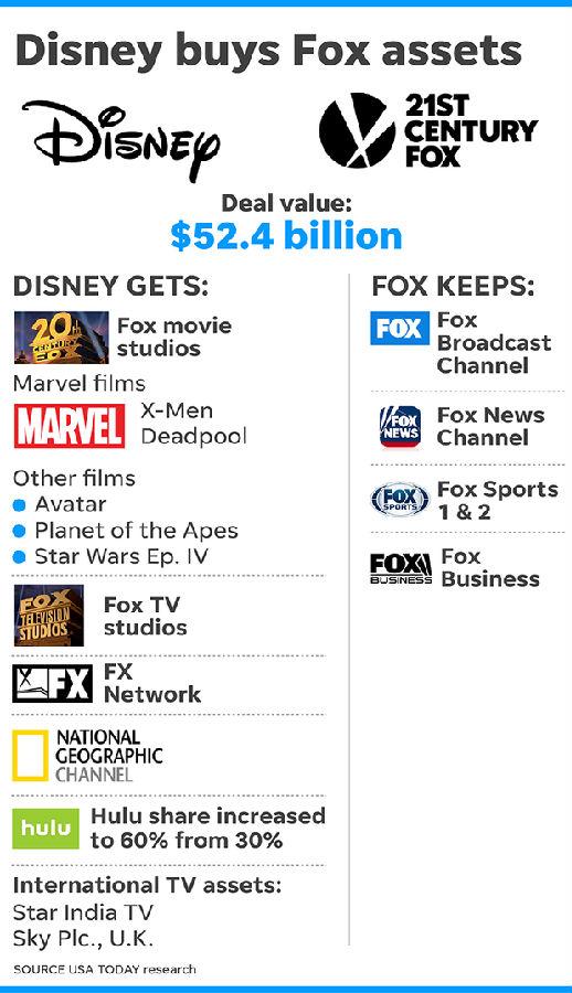 迪士尼收购福斯可能会在2019年夏季完成