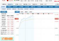 阿里影业股价暴涨逾36% 成交额为8.2亿