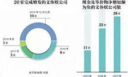 """中国影视产业遭遇融资""""寒冬"""" 2018年仅1家公司完成增发"""