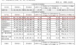 """上海电影利润下降背后:中国电影产业的""""冰与火之歌"""""""