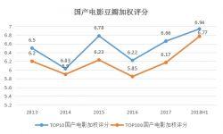 2018年影视市场持续升温 影视公司业绩却冰火两重天