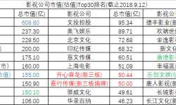 影视公司洗牌后Top30排名 华谊兄弟与唐德市值 暴跌