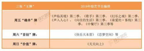 """聚合用户、价值导向、品牌营销……湖南卫视""""多专多能""""领跑2019"""