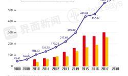 10年涨13倍 2018年中国电影票房收入再创新高