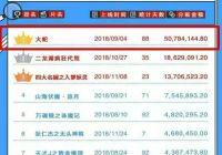爱奇艺优酷11月分账榜单对比,网络电影迎来最好的时代