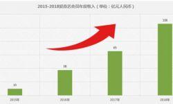 爱奇艺2018财报:营收同比增52%至250亿元 净亏增至91亿