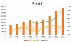 腾讯爱奇艺阿里巴巴一年花多少钱买内容?