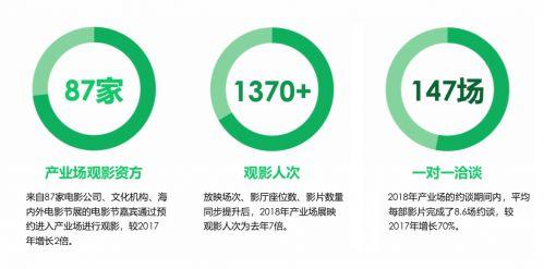 2018产业放映数据