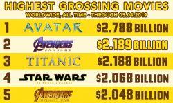电影《复联4》超《泰坦尼克号》,成全球票房亚军