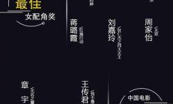 华鼎奖提名揭晓 电影《我不是药神》八项提名刷新纪录