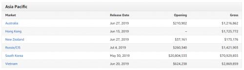 《寄生虫》在亚太地区票房成绩(数据来源Box Office Mojo)