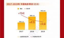 """2019中国电影""""市场回忆录"""""""