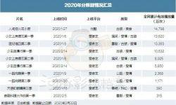 """网络电影""""春节档"""":42部网络电影上映4部破千万分账"""