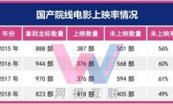 """2019年262部网络电影取得""""上线备案号"""",61%已上线"""