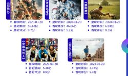 全国共507家影院复工  3月21日票房仅3.1万元