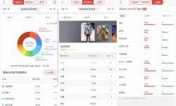 全国影院陆续恢复营业 中国电影市场进入回暖复苏阶段