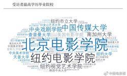 2020中国青年导演生态调查报告:青年导演学术和实践能力跨入高水平