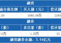 中国电影:融资净偿还503.04万元,融资余额3.92亿元