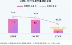 2020年度中国电影年票房204.17亿  国产电影贡献超8成