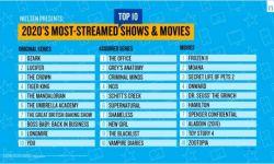 尼尔森公布美2020年流媒体平台最受欢迎内容榜单