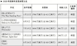 韩国电影振兴委员会:2020年韩国票房将下降74%