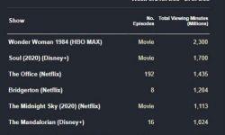 《神奇女侠1984》击败《心灵奇旅》成流媒体平台单周收视冠军