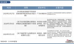 2020年度中国电影行业网络关注度分析报告