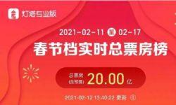 2021年春节档总票房破20亿 大年初一单日票房逼近15亿