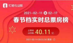 2021春节档期总票房(含预售)破40亿元  《唐探3》超23亿元