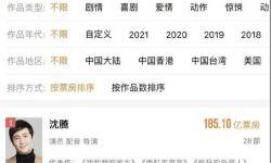 《你好,李焕英》冲上24亿 沈腾成中国影史票房第一 吴京退居第三