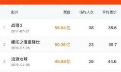 电影《你好,李焕英》总票房正式超过《唐人街探案3》