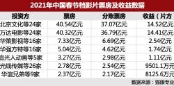 北京文化、万达电影和黑马儒意影业 谁是春节档最大赢家?