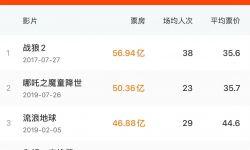 电影《你好,李焕英》总票房42.5亿元  有望超越《流浪地球》