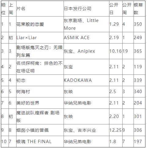 日本周末票房排行榜2021年2月20日—2月21日