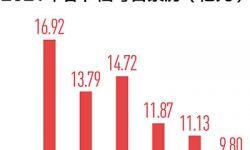 饶曙光:2021年电影春节档观察