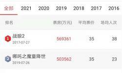 中国电影票房前五名被国产片包揽 《你好,李焕英》观影人次破亿