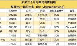 中国电影市场第一季度观察:惊喜与隐患并存