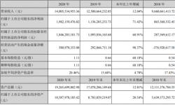 芒果超媒2020年净利增长71.42% 总经理蔡怀军薪酬700万