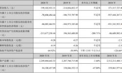 唐德影视2020年亏损7889.05万 总经理古元峰薪酬49.88万