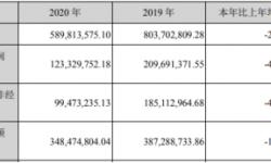 凯撒文化2020年净利下滑41.19% 董事长郑合明薪酬24万