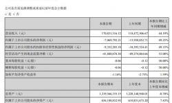 丝路视觉2021年第一季度亏损706.98万 应收账款坏账准备减少