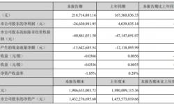中文在线2021年第一季度亏损2663.1万由盈转亏 投资收益减少