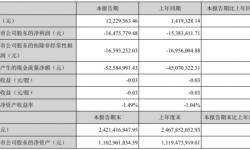 慈文传媒2021年第一季度亏损1647.58万亏损增加 营业成本增加