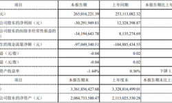 金财互联2021年第一季度亏损3029.19万由盈转亏 销售费用相应增加