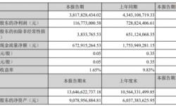 三七互娱2021年第一季度净利1.17亿下滑83.98% 销售费用增长