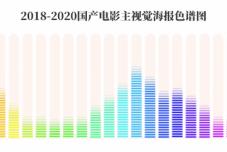 """数字化""""解码""""中国电影海报,结果有趣得出乎意料……"""