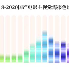 """灯塔专业版数据:刘昊然、岳云鹏是电影海报""""最高兴""""演员"""