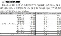 欢瑞世纪董事长兼总经理赵枳程增持373.13万股 耗资1030.61万