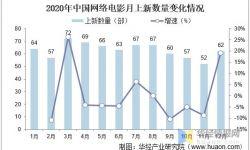 中国网络电影行业向高质量发展,5G技术也为行业带来新的发展机遇